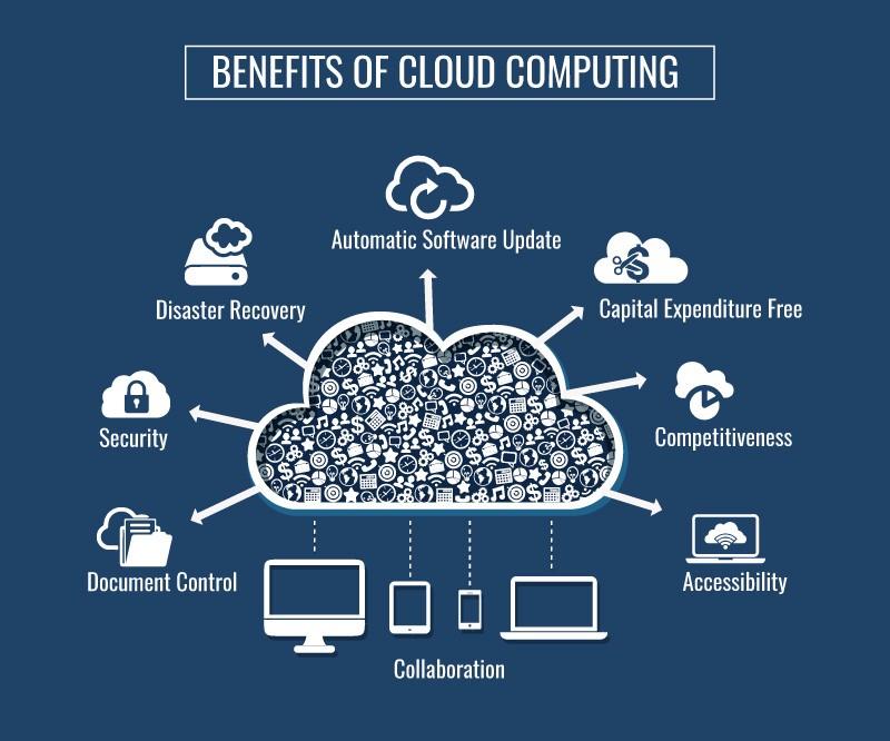 ICTechnology - cloud computing!